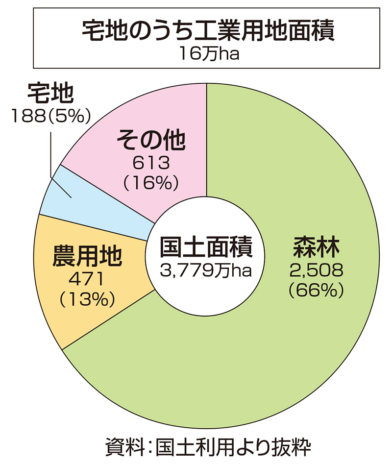 国土の13%は農用地